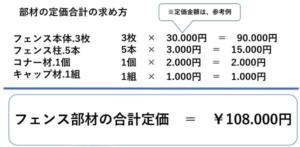 フェンス部材の合計定価